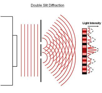 Anatomy of a Two-Point Source Interference Pattern